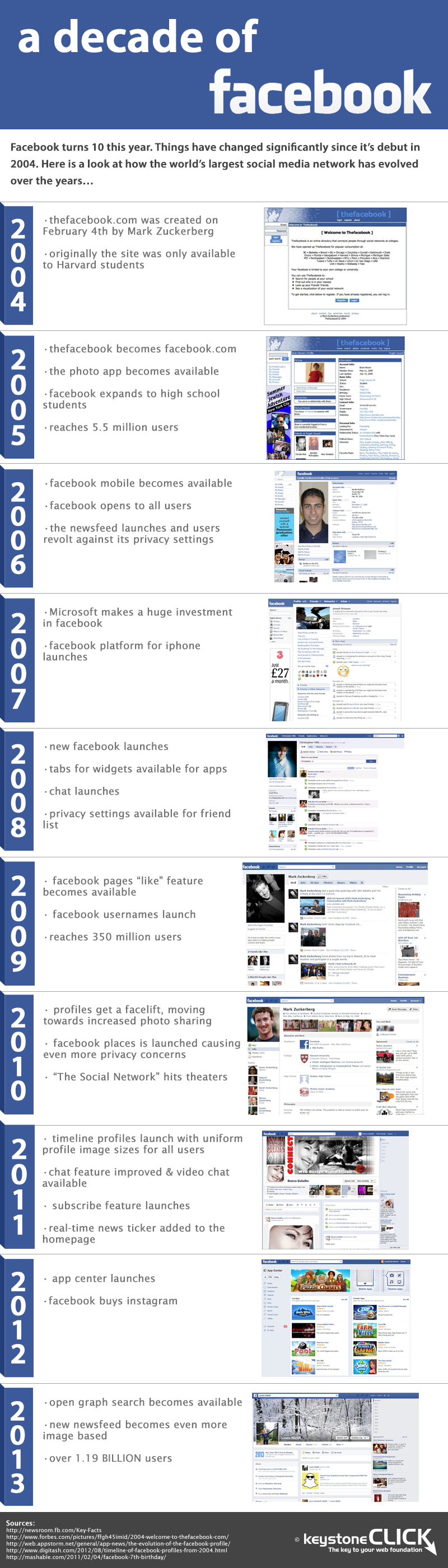 Facebook turns ten years old